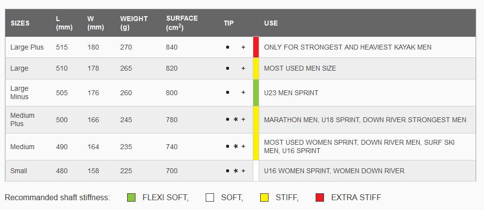 gamma-blade-sizes