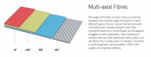 Multi-Axial-Fibres